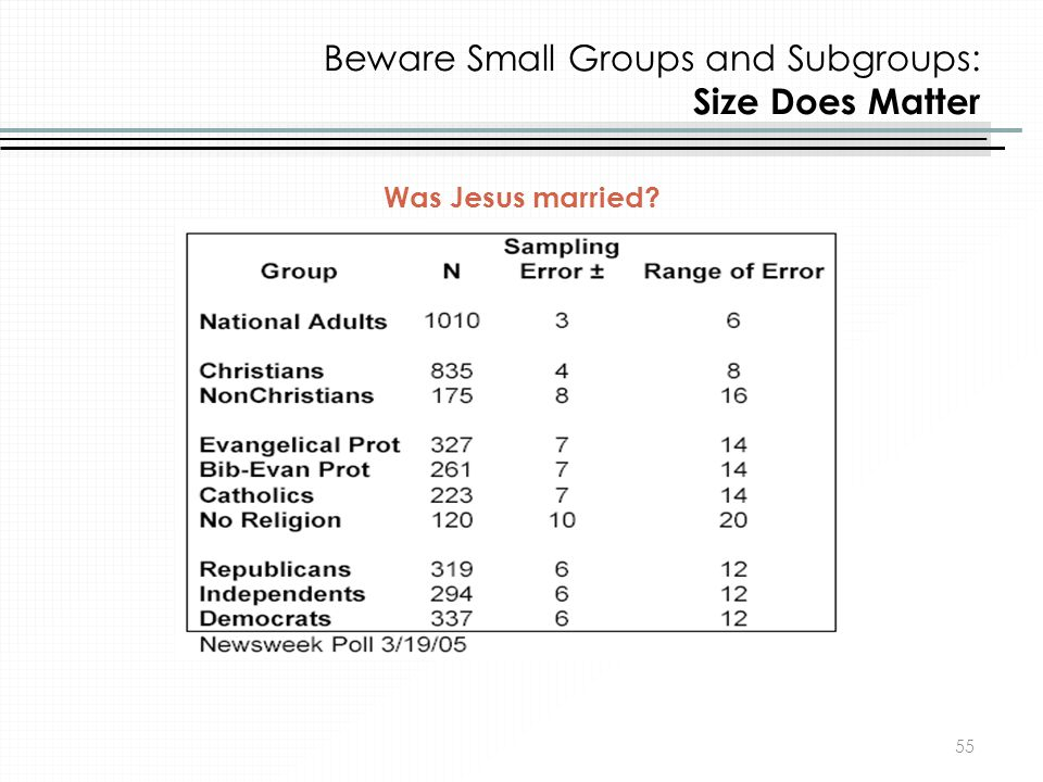 Beware Small Groups and Subgroups: Size Does Matter