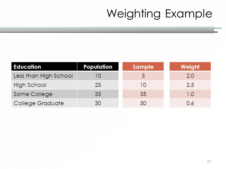 Weighting Example Education Population Less than High School 10