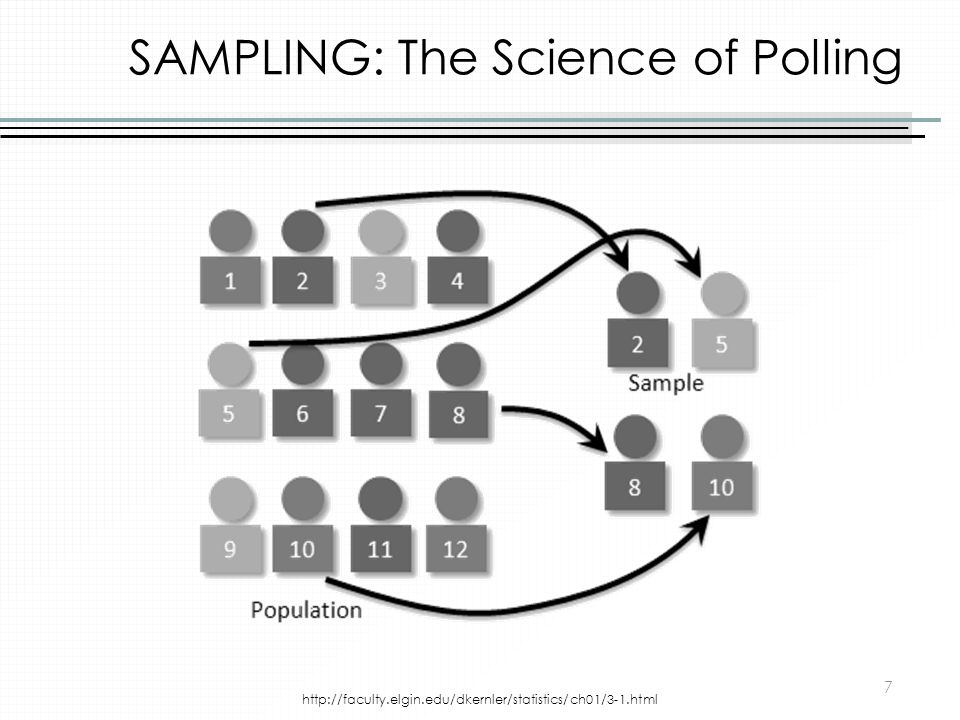SAMPLING: The Science of Polling