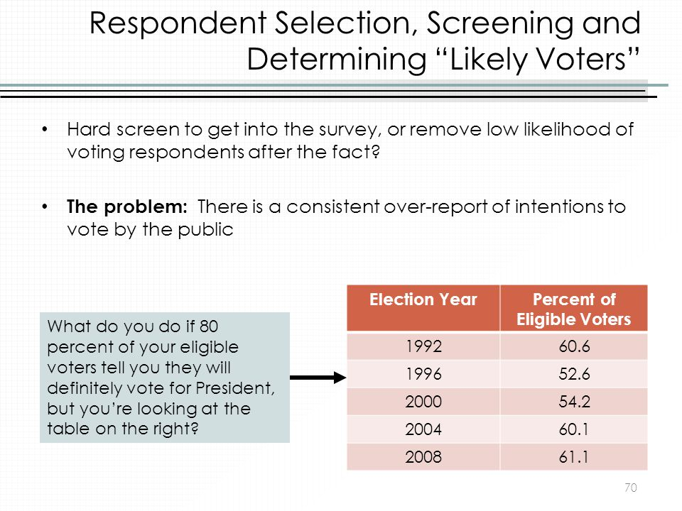 Respondent Selection, Screening and Determining Likely Voters