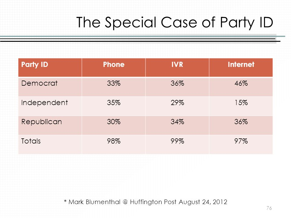 The Special Case of Party ID