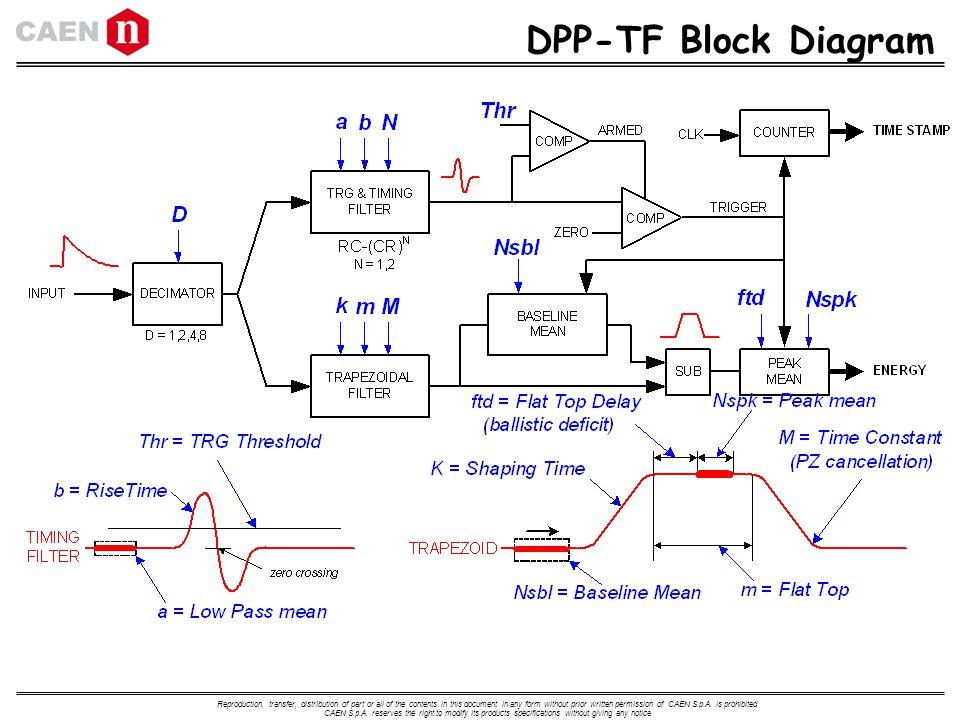 DPP TF+Block+Diagram digital pulse processing workshop ppt download dpa diagram for ford 3600 at edmiracle.co