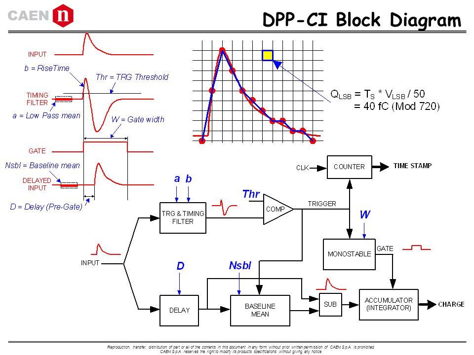 DPP CI+Block+Diagram digital pulse processing workshop ppt download dpa diagram for ford 3600 at edmiracle.co