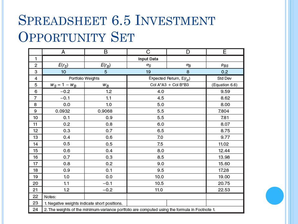 Spreadsheet 6.5 Investment Opportunity Set