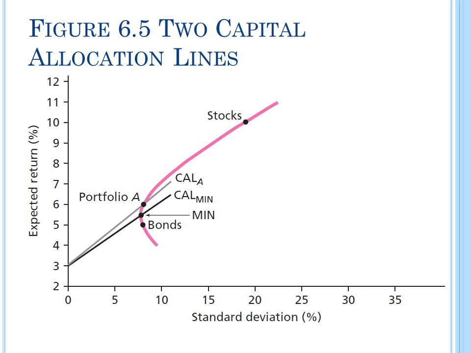 Figure 6.5 Two Capital Allocation Lines