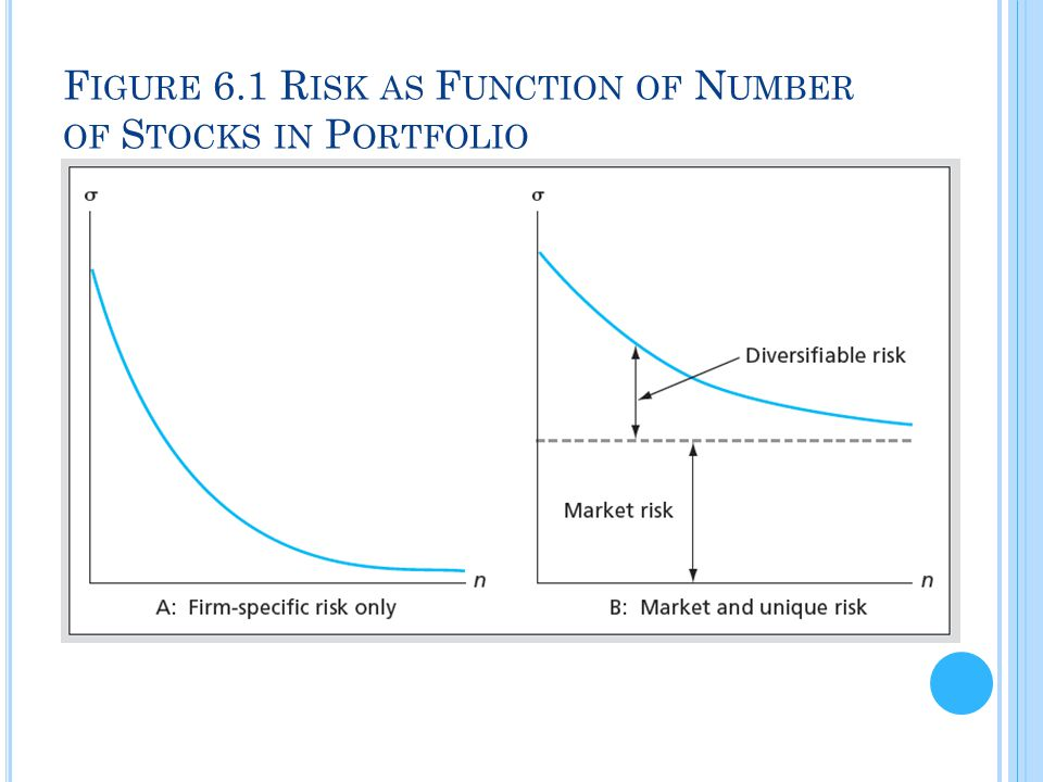 Figure 6.1 Risk as Function of Number of Stocks in Portfolio