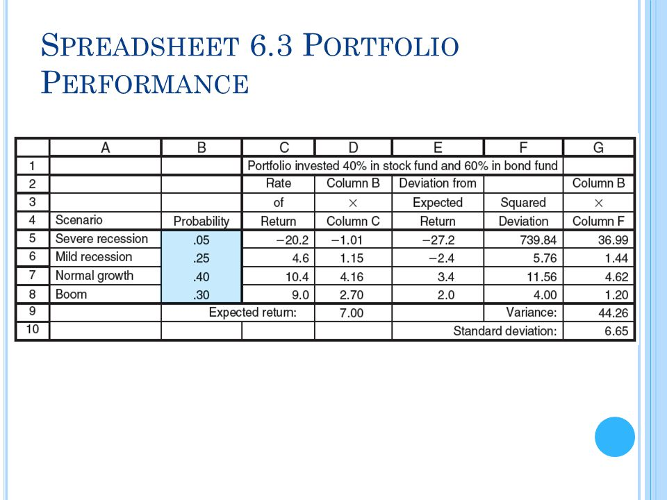 Spreadsheet 6.3 Portfolio Performance