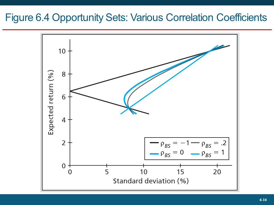 Figure 6.4 Opportunity Sets: Various Correlation Coefficients
