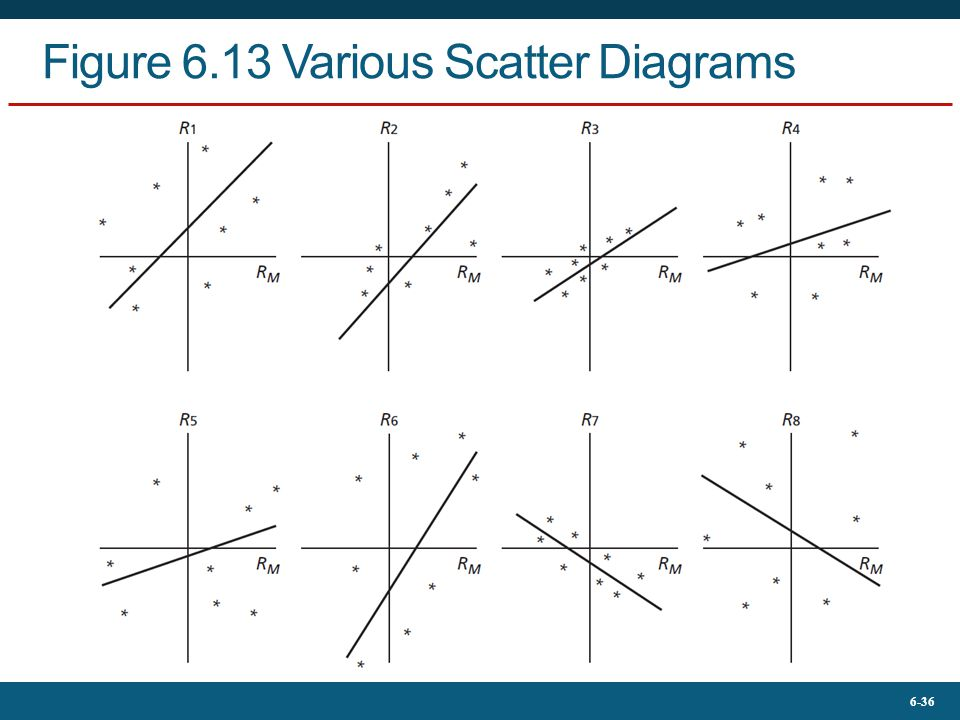 Figure 6.13 Various Scatter Diagrams