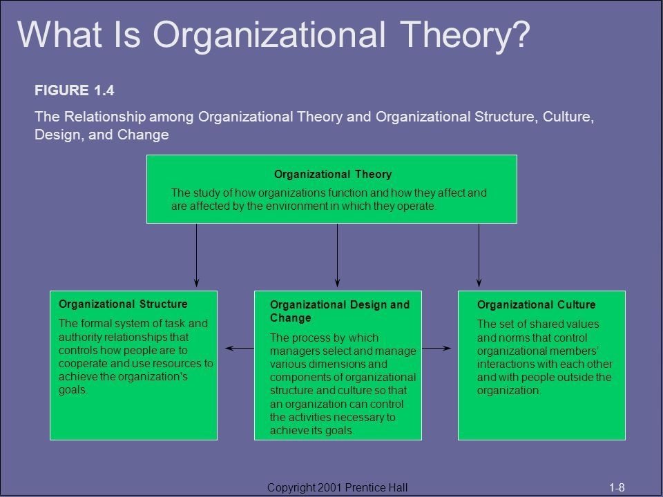 Classical organization theory - key criticisms