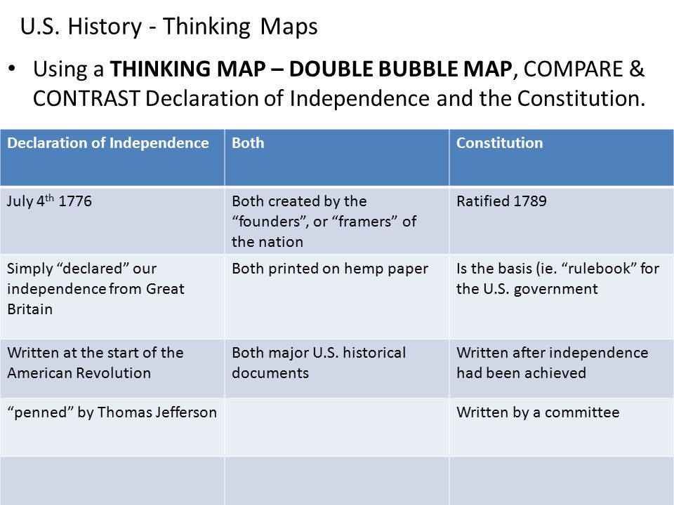 US History Thinking Maps Ppt Download - Us map independence