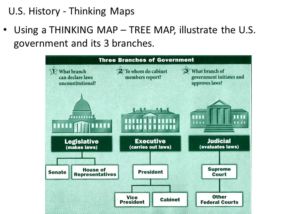 US History Thinking Maps Ppt Download - Map of us government