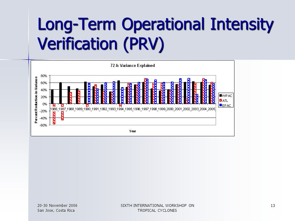 Long-Term Operational Intensity Verification (PRV)