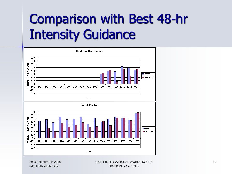 Comparison with Best 48-hr Intensity Guidance