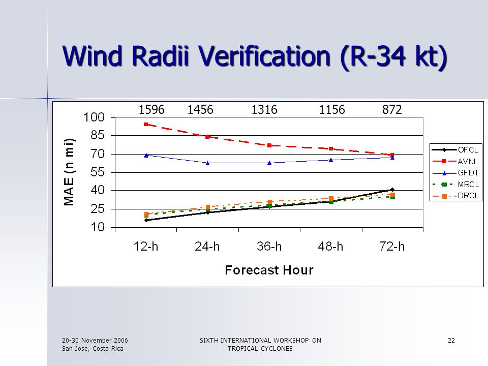 Wind Radii Verification (R-34 kt)