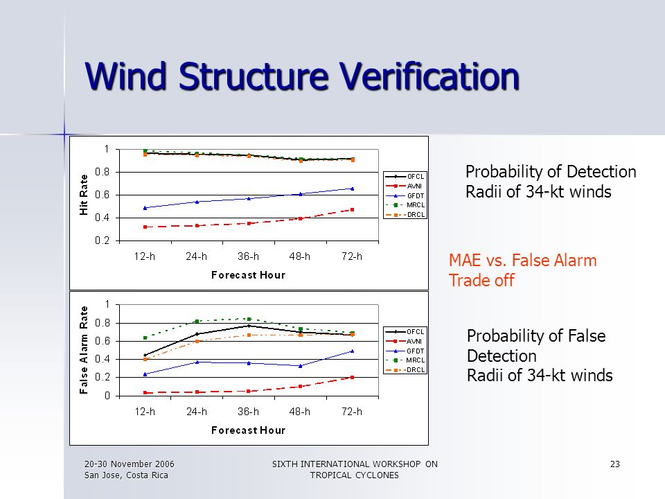 Wind Structure Verification