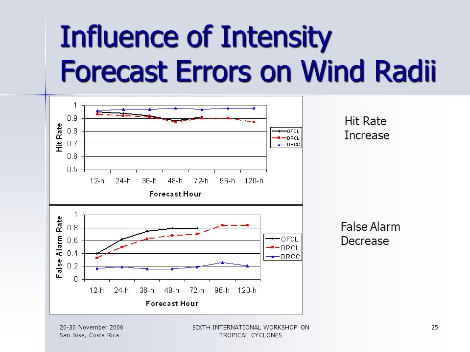 Influence of Intensity Forecast Errors on Wind Radii