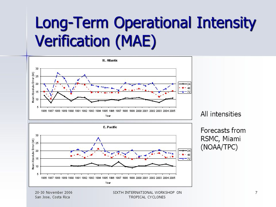 Long-Term Operational Intensity Verification (MAE)