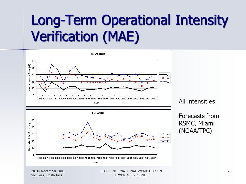 Long-Term Operational Intensity Verification (MAE)