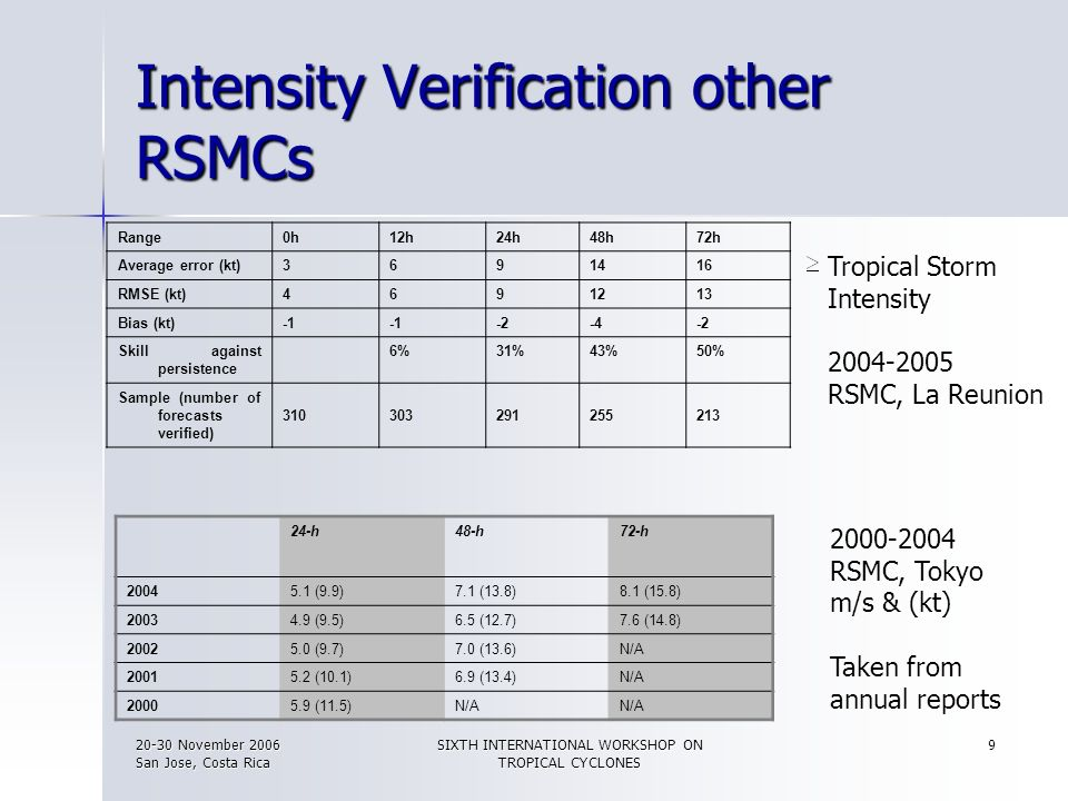 Intensity Verification other RSMCs
