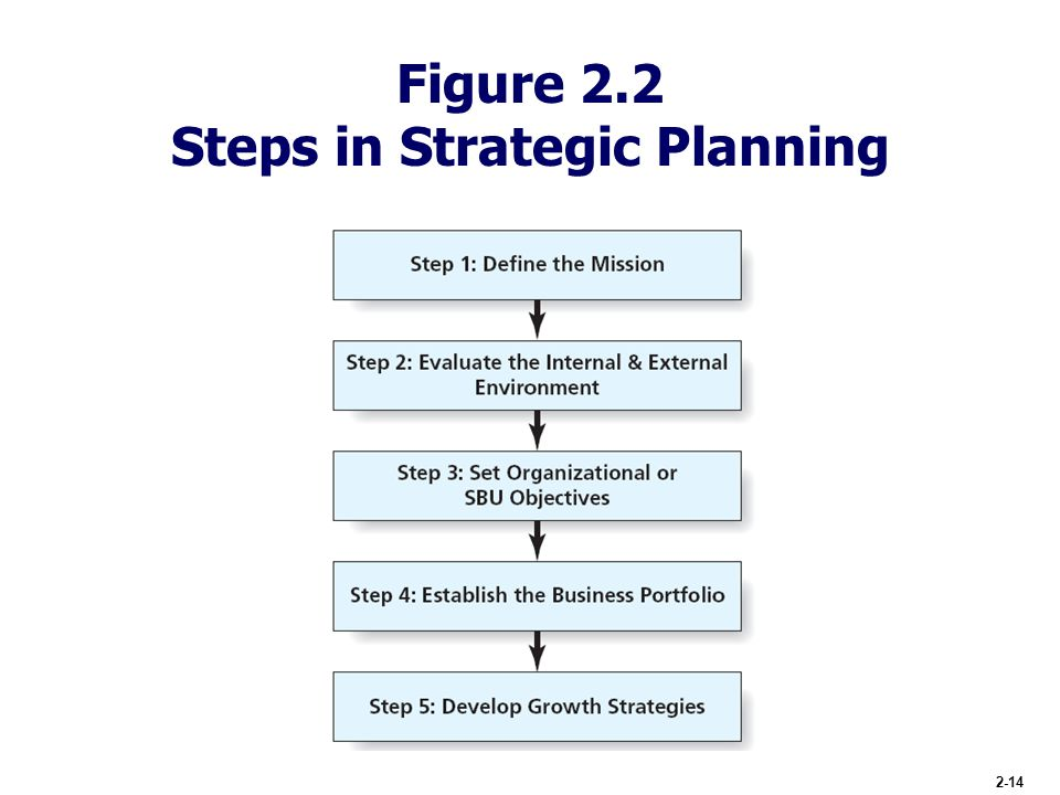 how to develop a strategic plan steps