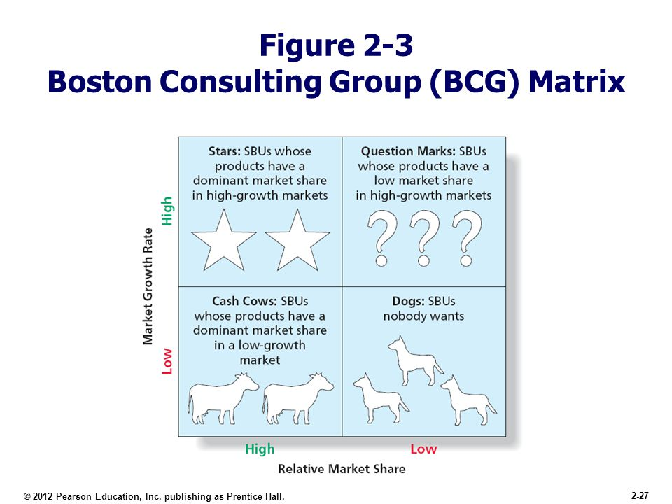 explain the purpose of the boston consulting group approach to business planning