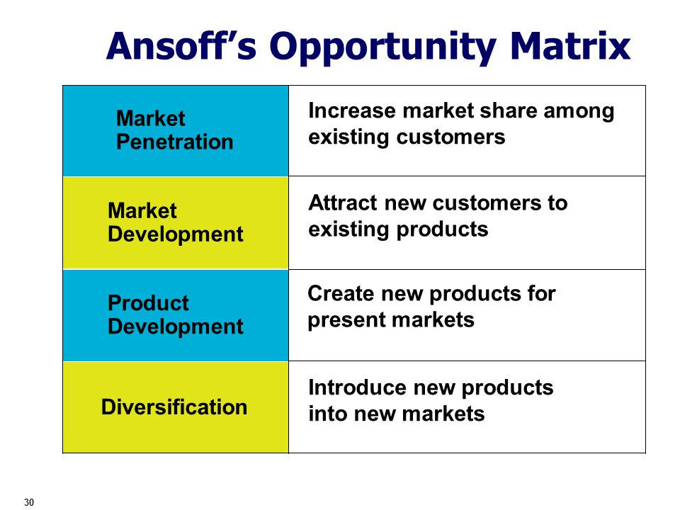 tiger air ansoff matrix Some more practical case studies are also a combination of ansoff's market development everything you need to know about case studies bcg matrix.