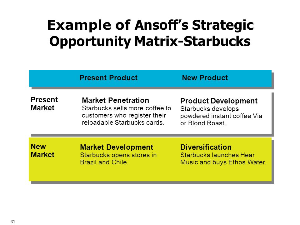grand strategy matrix of starbucks Apple's grand strategy john kirk on october 24, 2013 reading time: 4 minutes grand strategy grand strategy is not about winning the war, its about winning the peace it's not about destroying your competitor, its about preserving who you are.