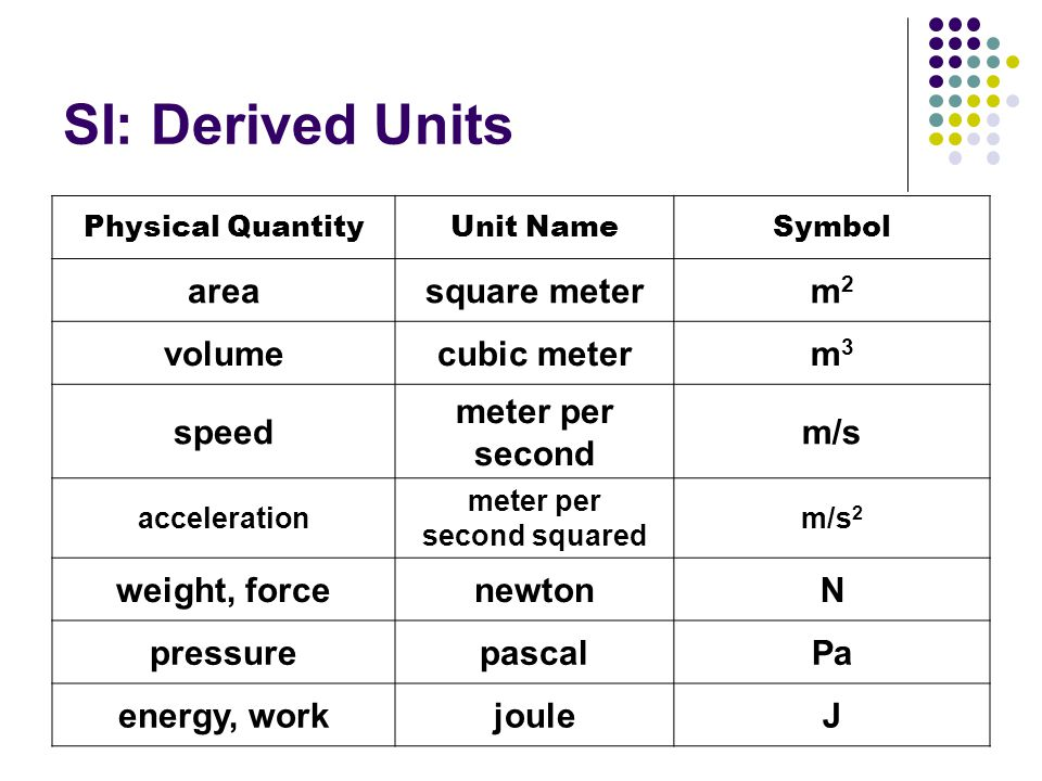 Measurement Why Are Precise Measurements And Calculations