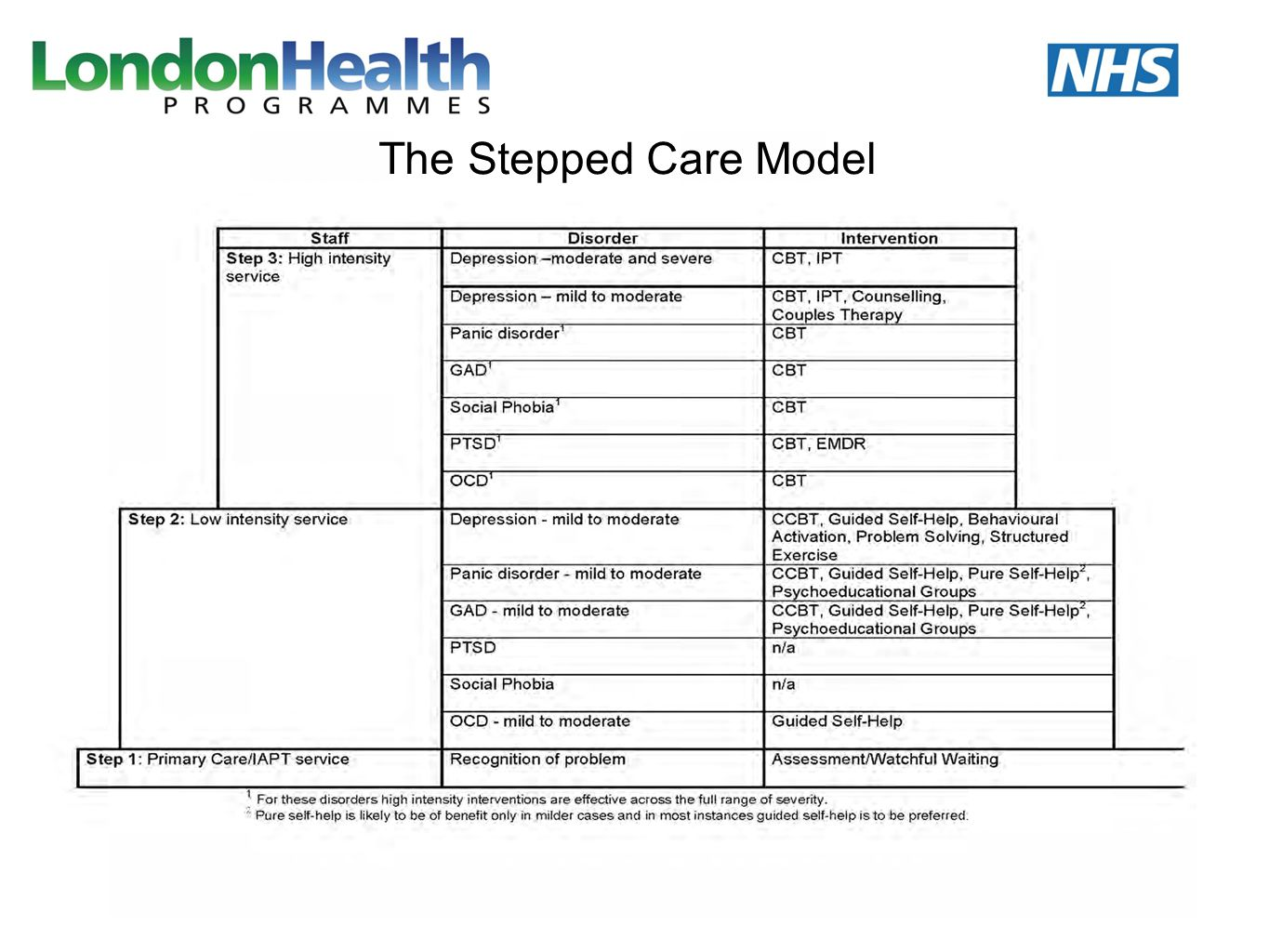 The Stepped Care Model