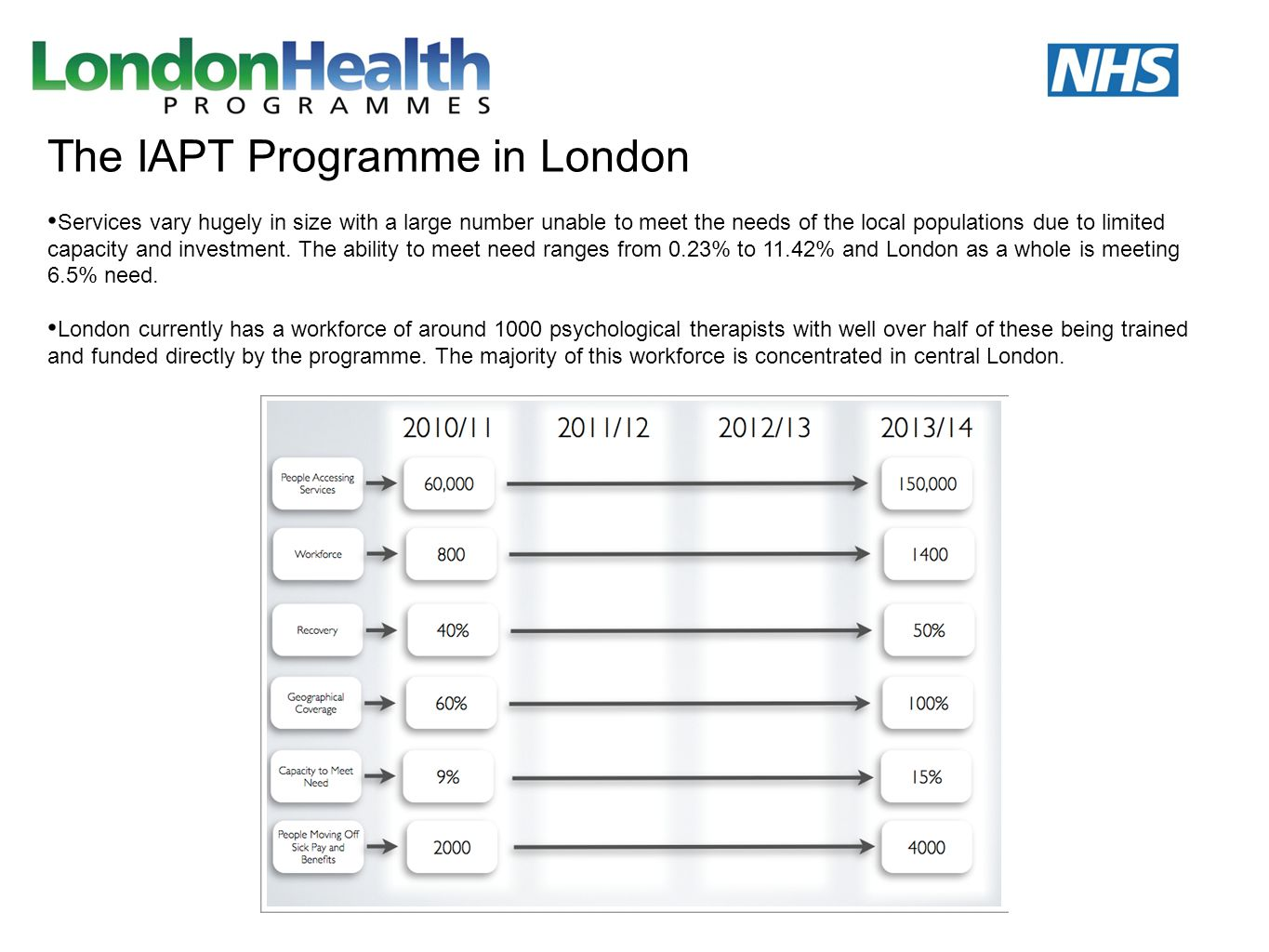 The IAPT Programme in London