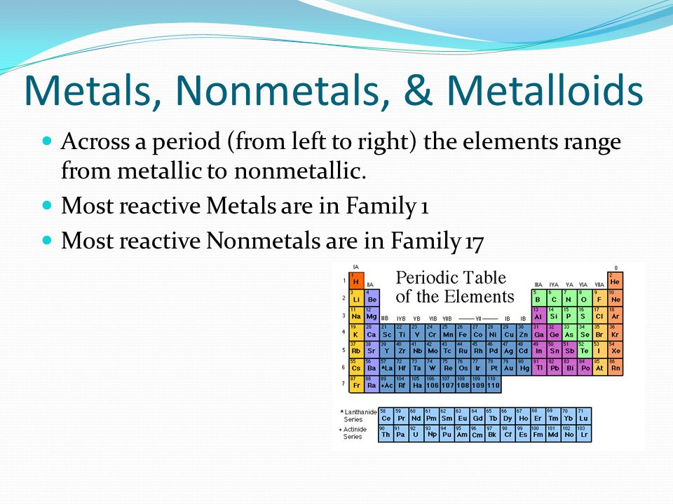 coloring the periodic table families ppt download - Periodic Table Metalloids