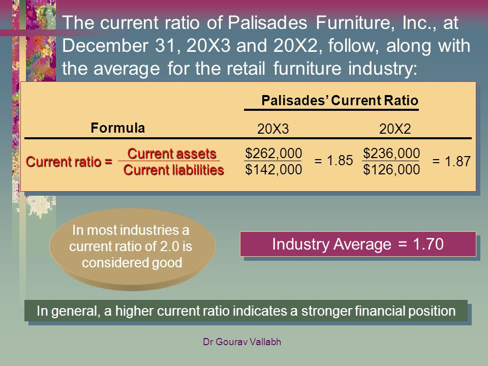 The Current Ratio Of Palisades Furniture, Inc