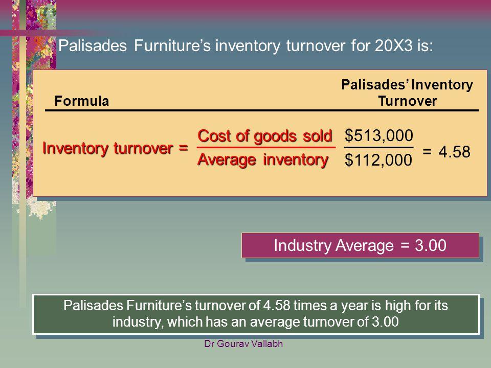 17 Palisadesu0027 Inventory Turnover
