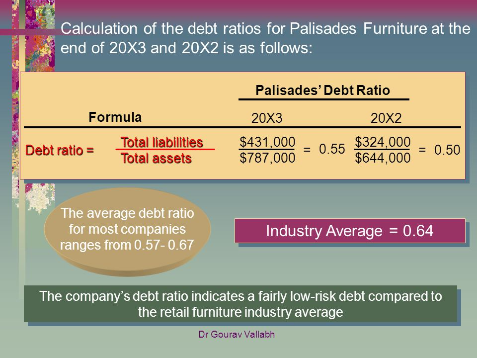 Calculation Of The Debt Ratios For Palisades Furniture At The End Of 20X3  And 20X2 Is