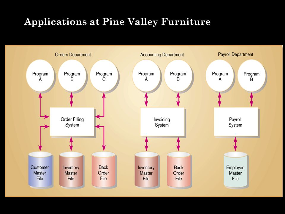 pine valley furniture chapter 4