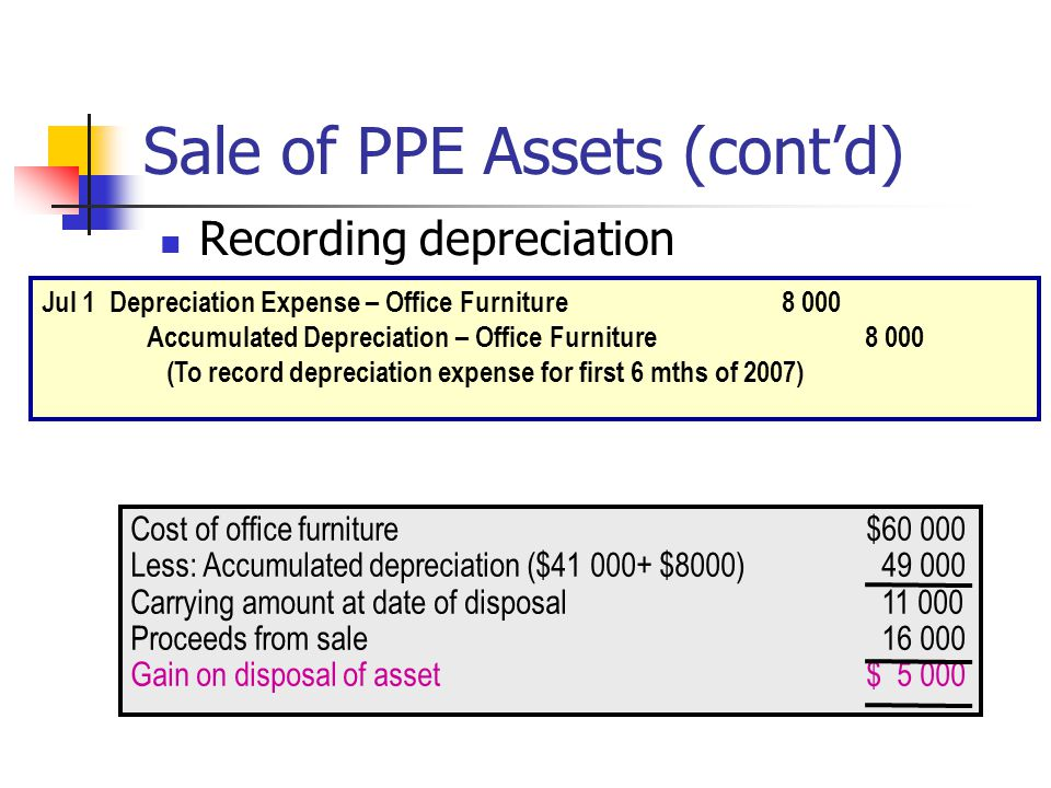 depreciation and sale of asset How to record the disposal of assets  debit all accumulated depreciation, credit the fixed asset, and credit the gain on sale of asset account.