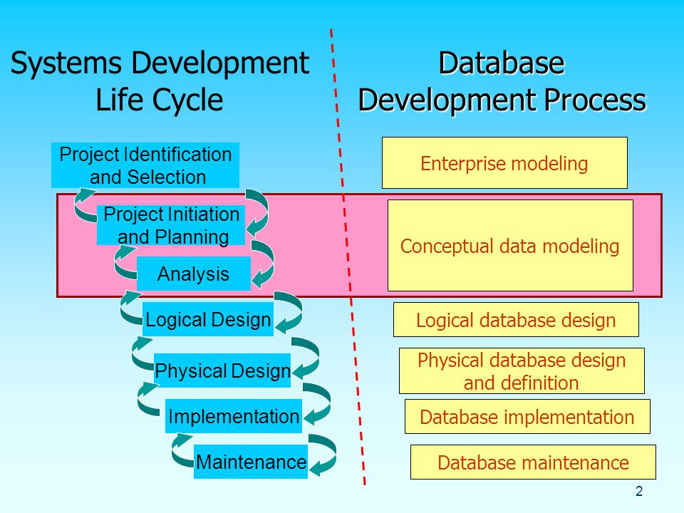 database development process Database development best practice (dev/test  our testing database and development database can be  we are testing a process.