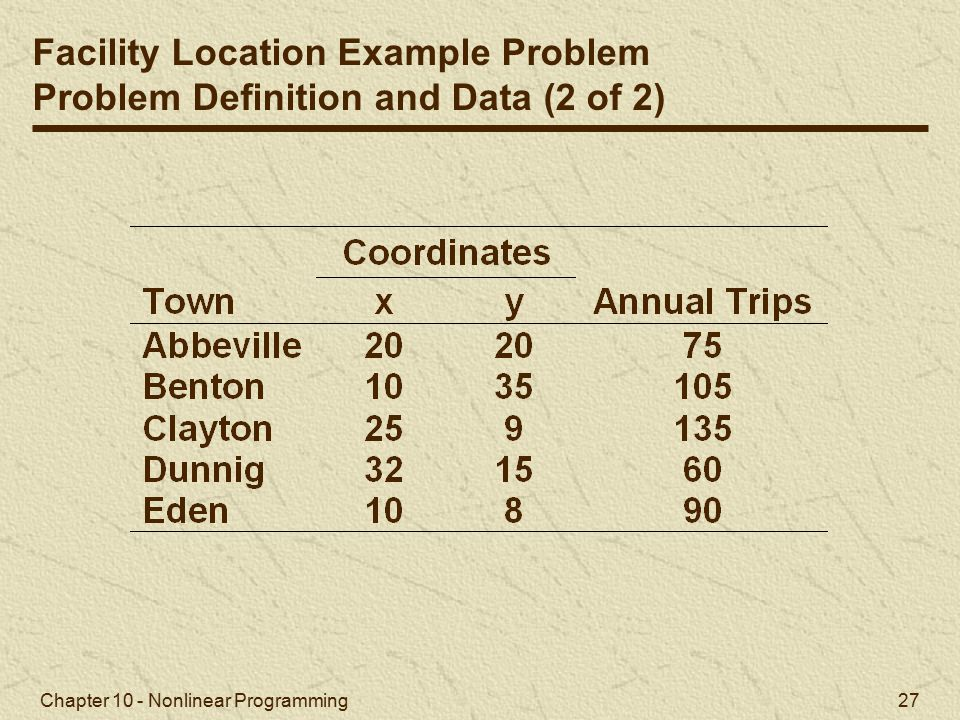 Facility Location Example Problem Problem Definition and Data (2 of 2)