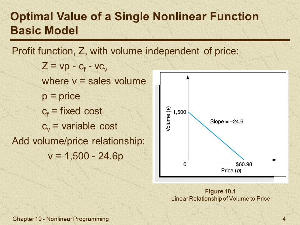 Linear Relationship of Volume to Price