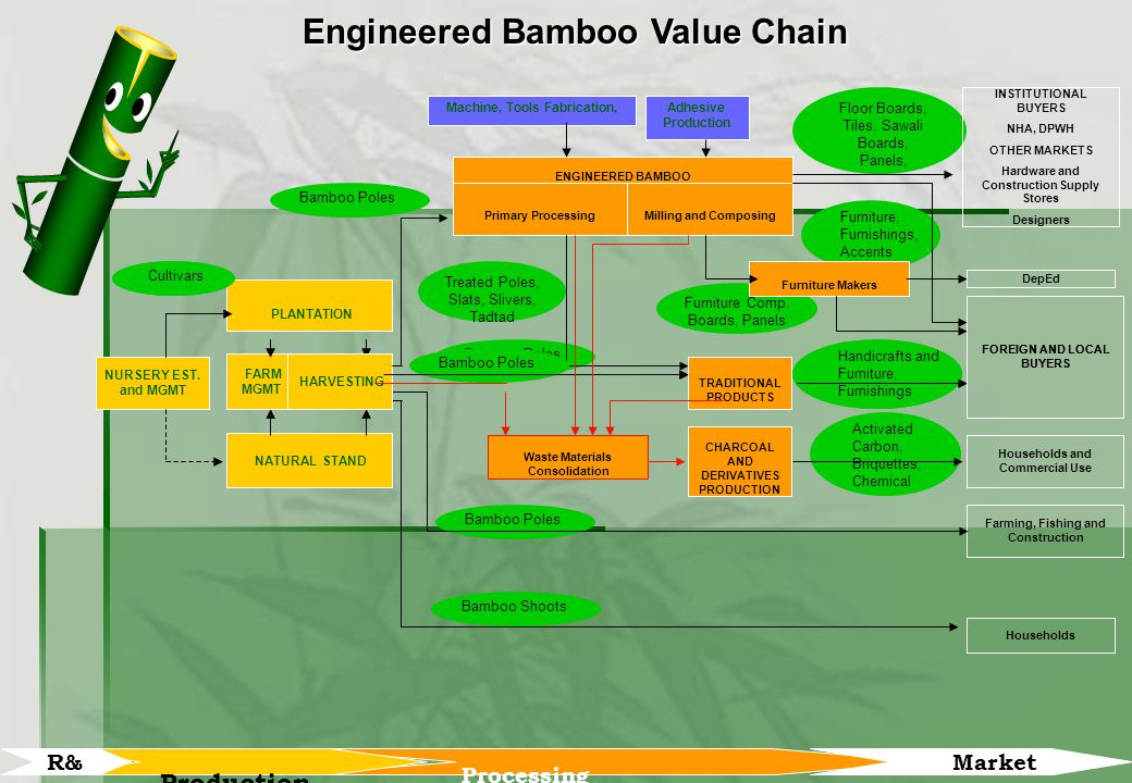 The bamboo industry value chain ppt download for Value engineered