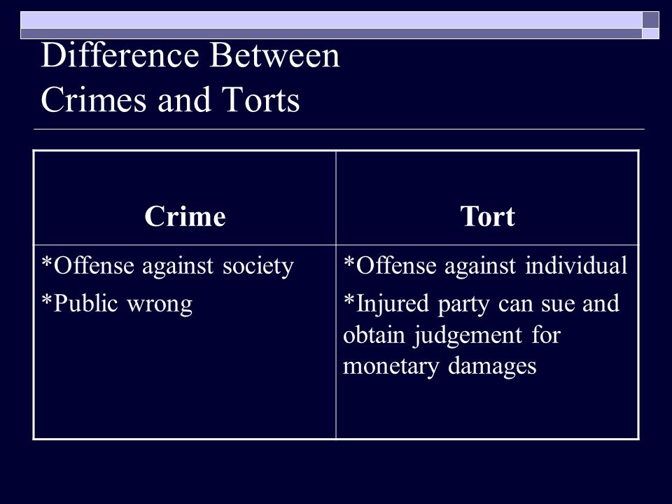 Difference Between Crimes and Torts