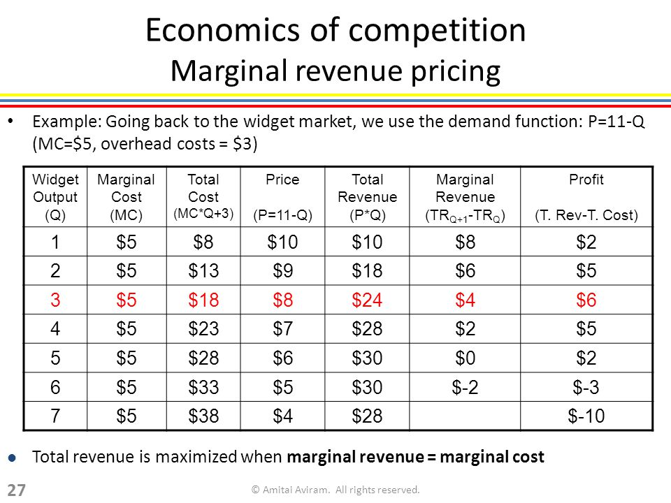 economics and marginal revenue Marginal revenue marginal revenue is  more about marginal revenue (discussed as marginal value)  he could use a little help in economics.