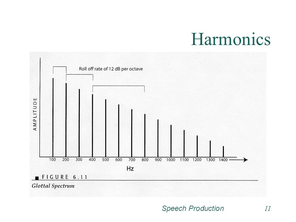 Harmonics Speech Production