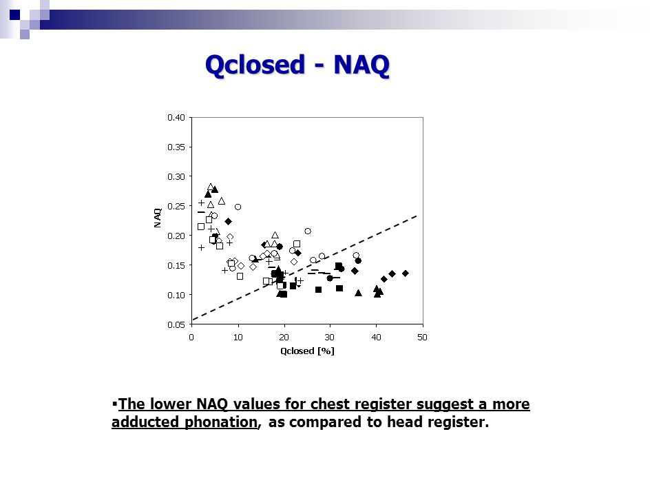 Qclosed - NAQ The lower NAQ values for chest register suggest a more adducted phonation, as compared to head register.