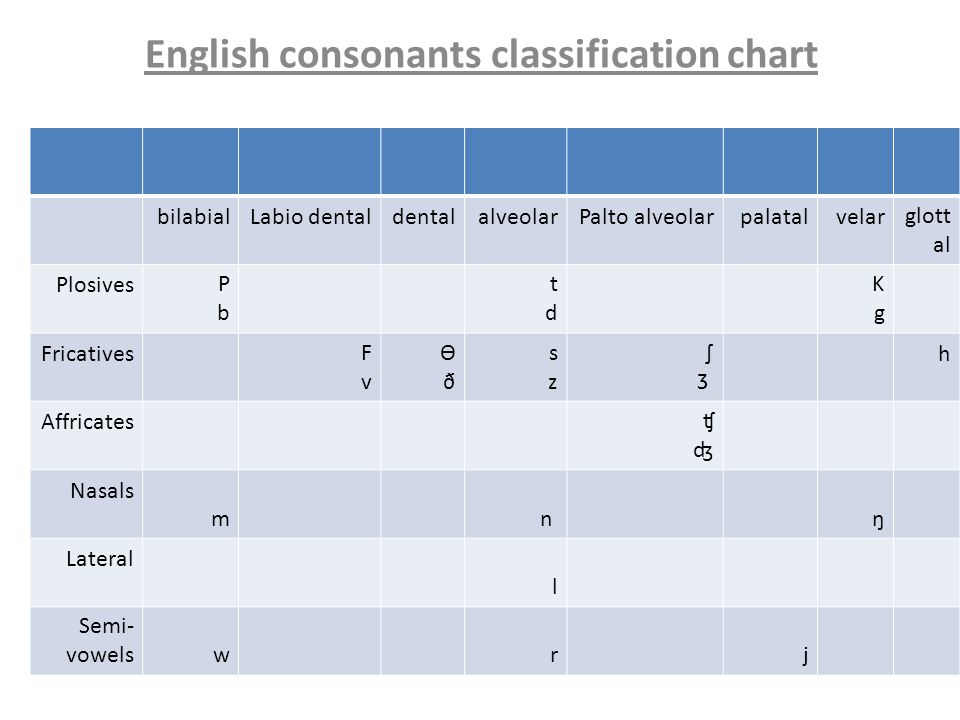 classifying the vowels sounds of english (19 vowel sounds including 5 long vowels, 5 short vowels, 3 diphthongs, 2 'oo' sounds, 4 'r' controlled vowel sounds and 25 consonant sounds) the following lists provide sample words to teach the sounds in the english language.