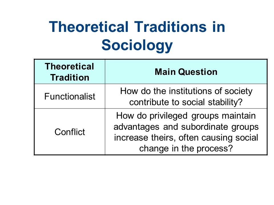 functionalism conflict and interactionist research paper Critiquing and expanding the sociology of inequality: comparing functionalist, conflict, and interactionist perspectives page 2 critiquing and expanding the sociology of.