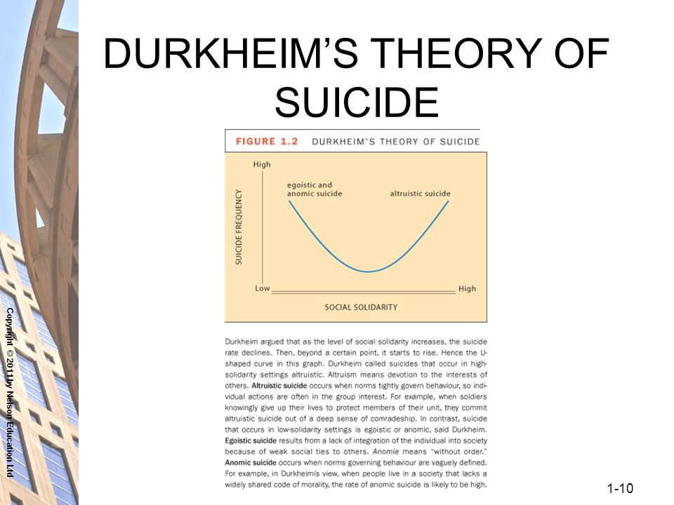 an introduction to the analysis of egoistic and anomie suicide by durkheim Emile durkheim: an introduction to four major works beverly hills, ca: egoistic suicide durkheim first asked the different religious confessions affect suicide , and anomic suicide to describe the resulting type of self-inflicted death.