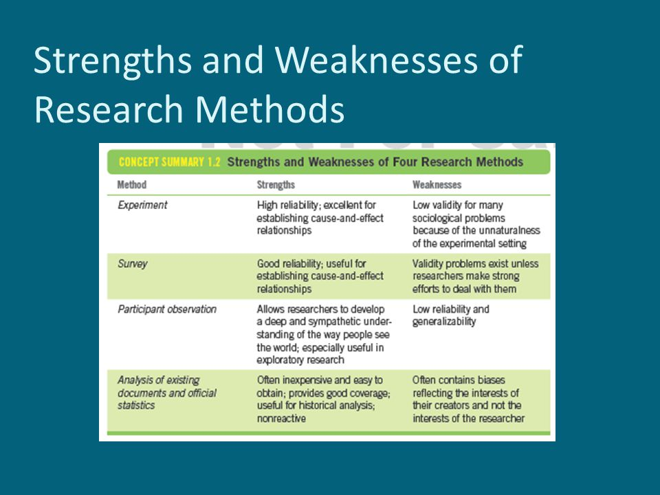 strengths and weaknesses of research methods Making informed decisions: assessing the strengths and weaknesses of study designs and analytic methods for comparative effectiveness research.