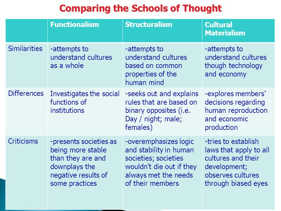 different school of thoughts in psychology